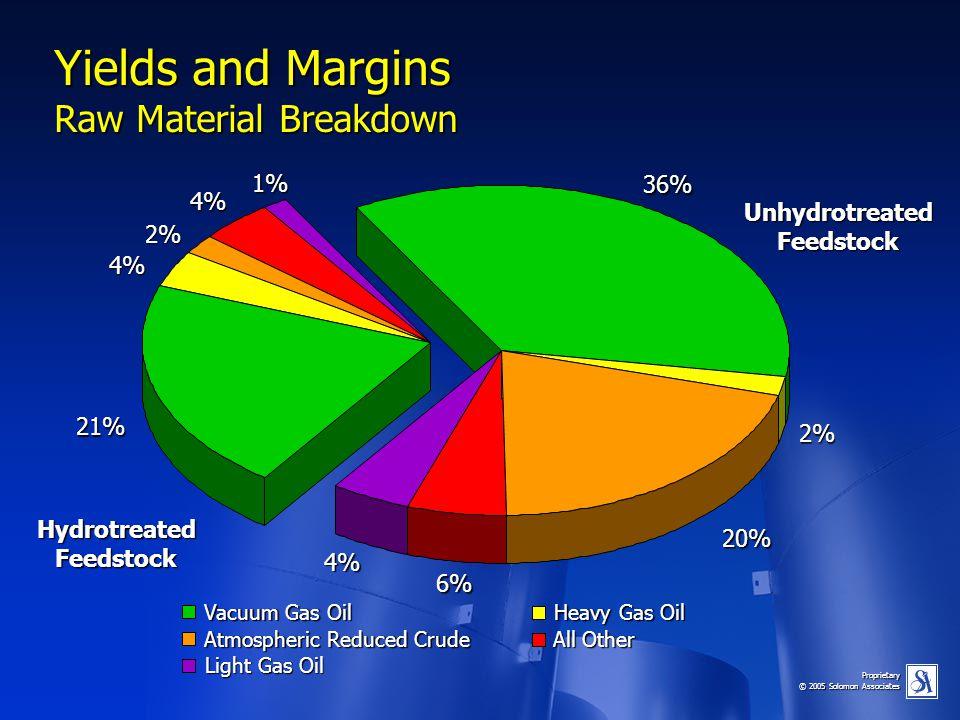 Proprietary © 2005 Solomon Associates Yields and Margins Raw Material Breakdown HydrotreatedFeedstock UnhydrotreatedFeedstock 4% 6% 21% 36% 2% 20% 4%