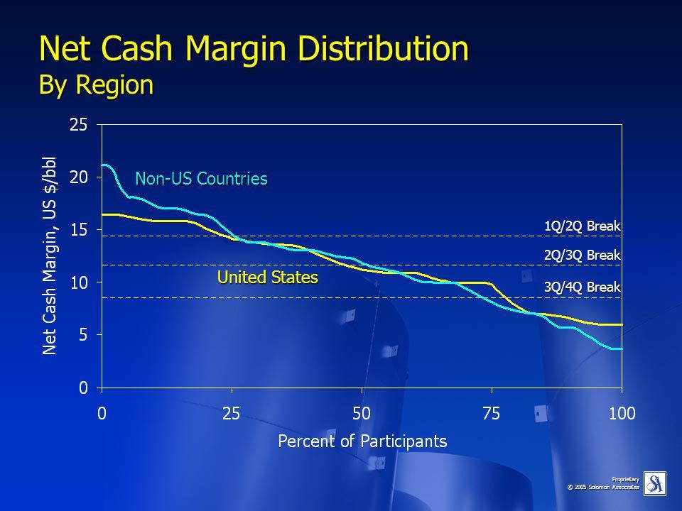 Proprietary © 2005 Solomon Associates Net Cash Margin Distribution By Region Non-US Countries United States 1Q/2Q Break 2Q/3Q Break 3Q/4Q Break