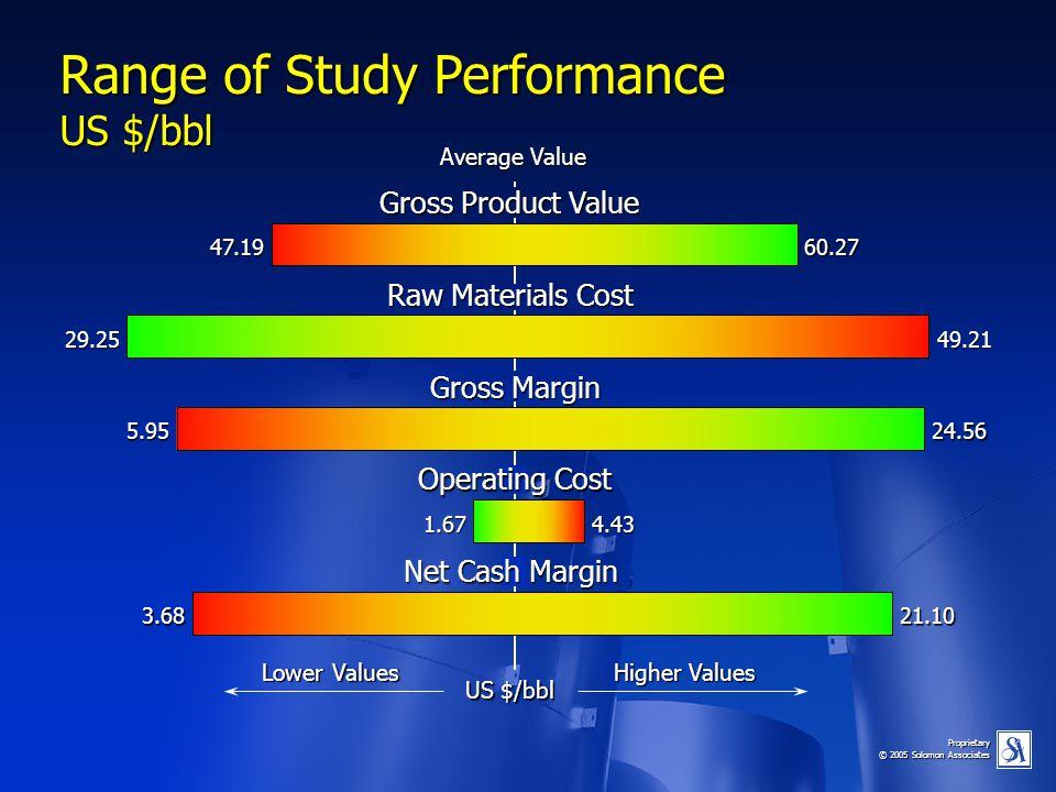 Proprietary © 2005 Solomon Associates Range of Study Performance US $/bbl Average Value Gross Product Value Raw Materials Cost Gross Margin Operating