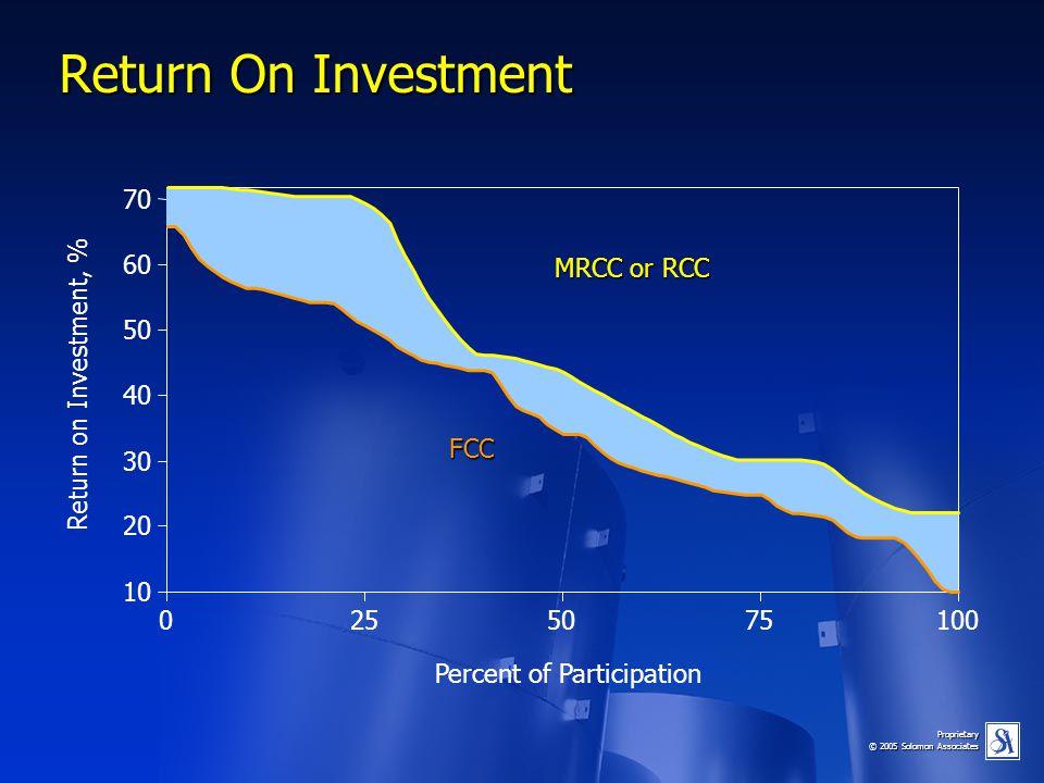 Proprietary © 2005 Solomon Associates 10 20 30 40 50 60 70 Percent of Participation Return on Investment, % 0255075100 Return On Investment FCC MRCC o