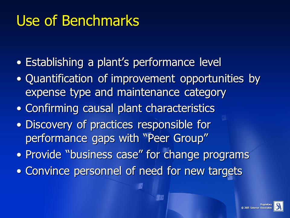 Proprietary © 2005 Solomon Associates Use of Benchmarks Establishing a plant's performance levelEstablishing a plant's performance level Quantificatio