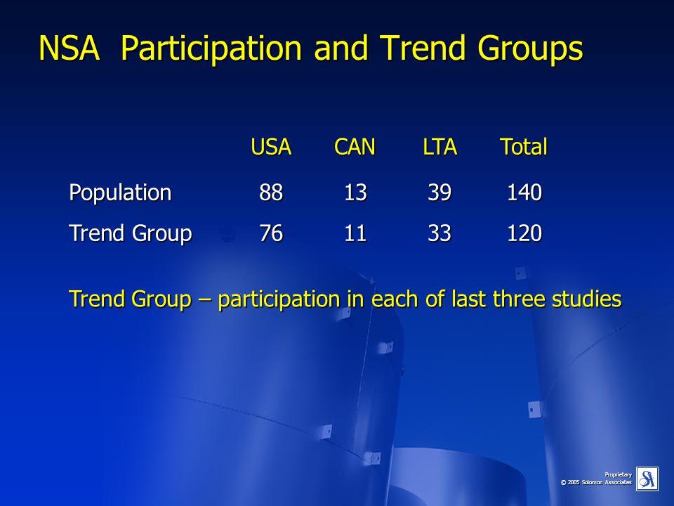 Proprietary © 2005 Solomon Associates NSA Participation and Trend Groups USACANLTATotal Population881339140 Trend Group761133120 Trend Group – partici