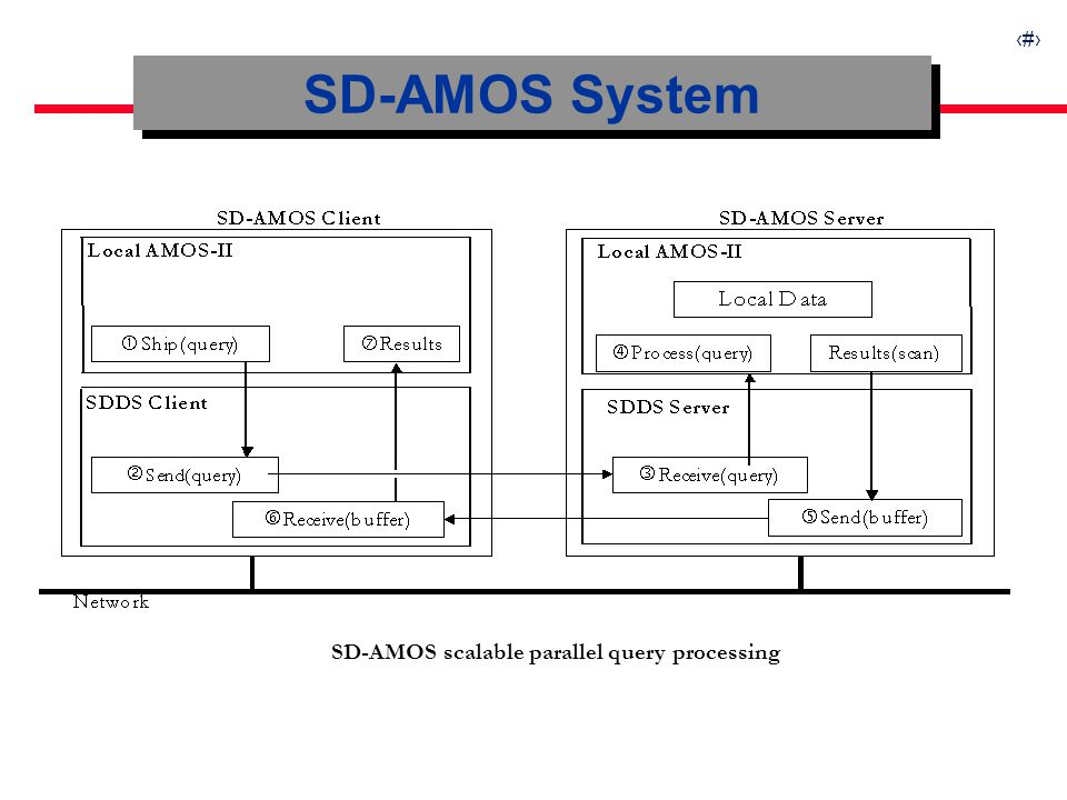11 SD-AMOS System SD-AMOS scalable parallel query processing