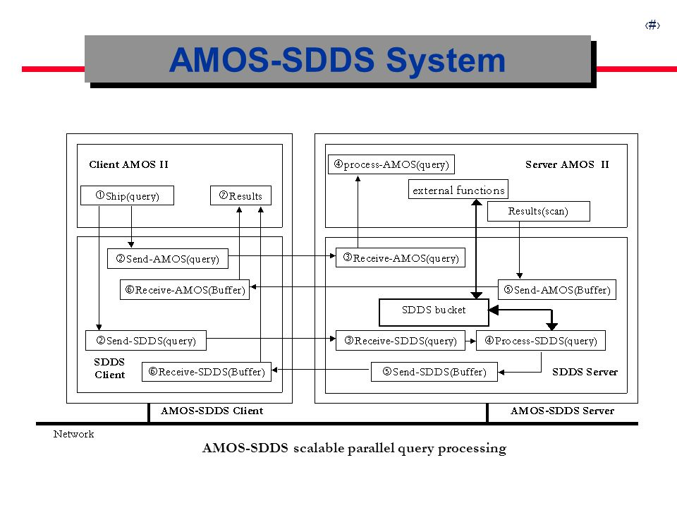 9 AMOS-SDDS System AMOS-SDDS scalable parallel query processing