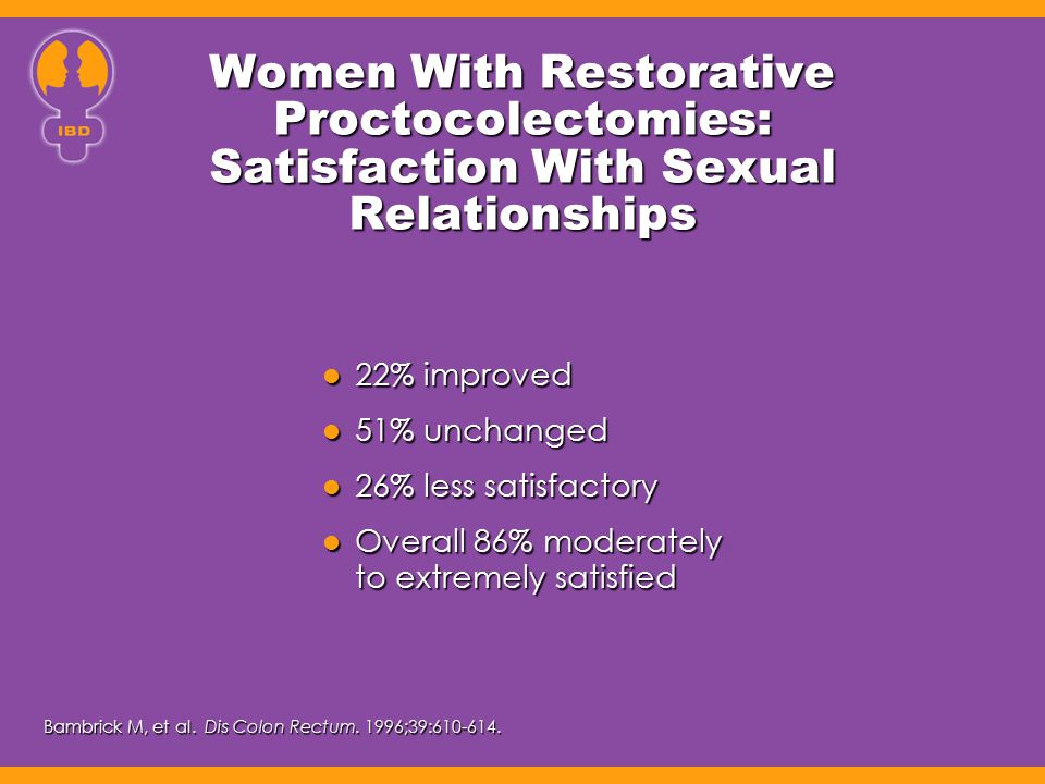 Women With Restorative Proctocolectomies: Satisfaction With Sexual Relationships 22% improved 22% improved 51% unchanged 51% unchanged 26% less satisf