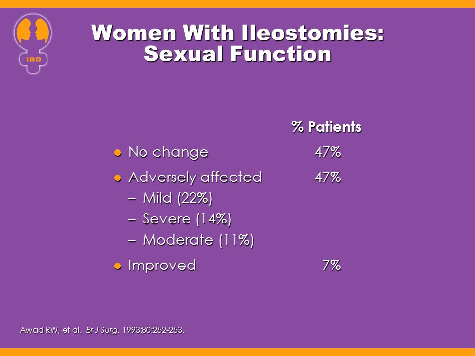 Women With Ileostomies: Sexual Function % Patients No change47% No change47% Adversely affected47% Adversely affected47% –Mild (22%) –Severe (14%) –Mo