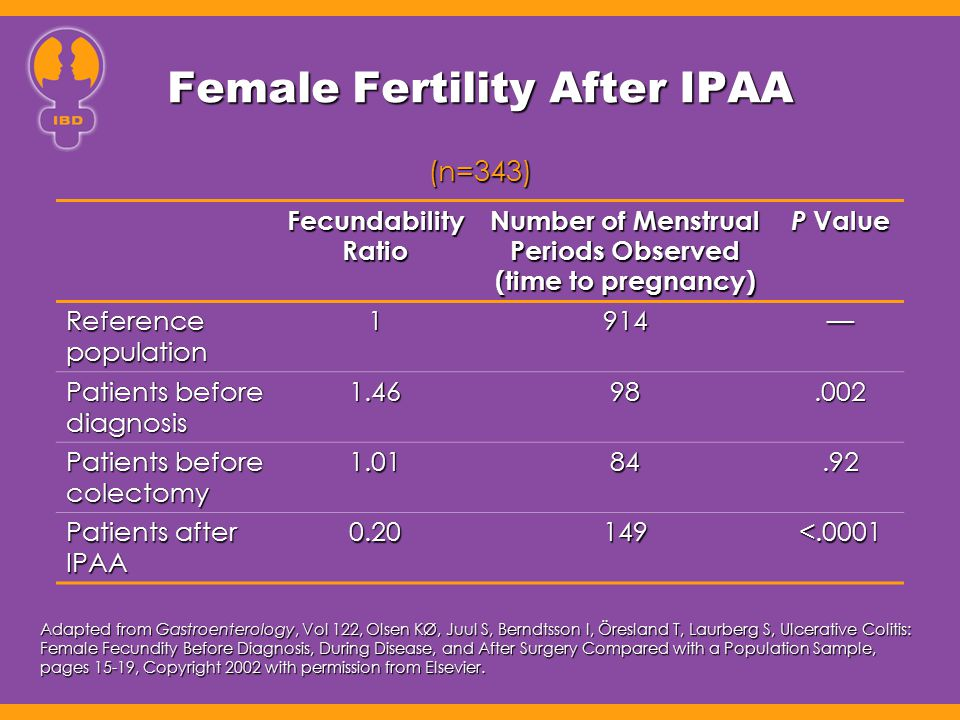 Female Fertility After IPAA Fecundability Ratio Number of Menstrual Periods Observed (time to pregnancy) P Value Reference population 1914— Patients b