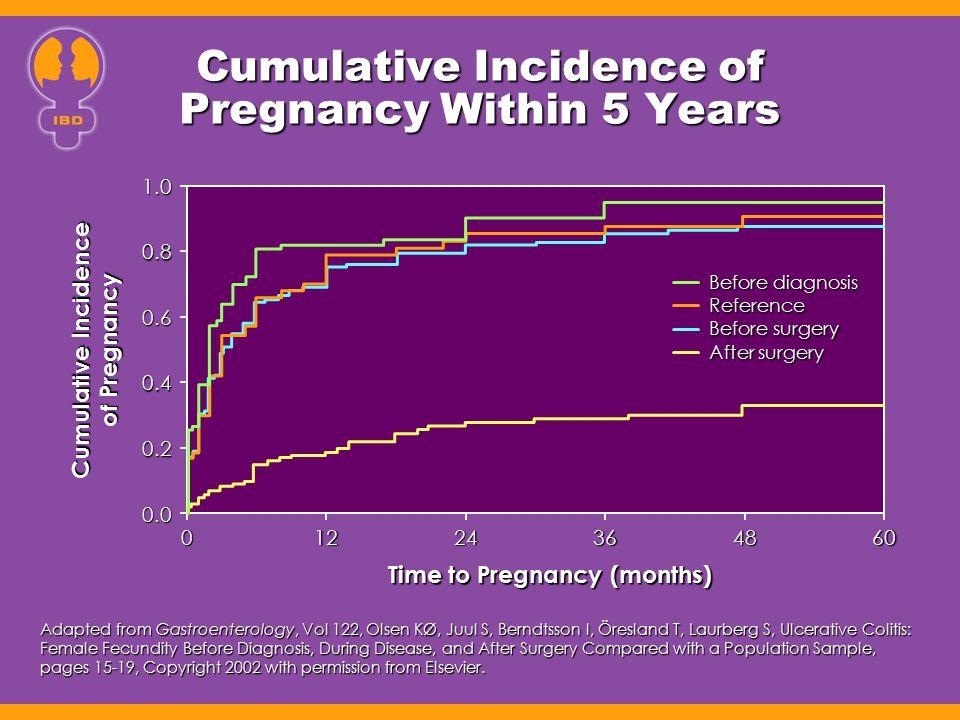 Cumulative Incidence of Pregnancy Within 5 Years Adapted from Gastroenterology, Vol 122, Olsen KØ, Juul S, Berndtsson I, Öresland T, Laurberg S, Ulcer