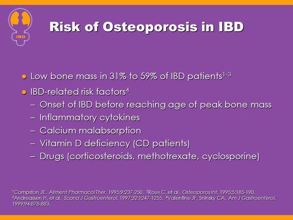 Risk of Osteoporosis in IBD Low bone mass in 31% to 59% of IBD patients 1-3 Low bone mass in 31% to 59% of IBD patients 1-3 IBD-related risk factors 4