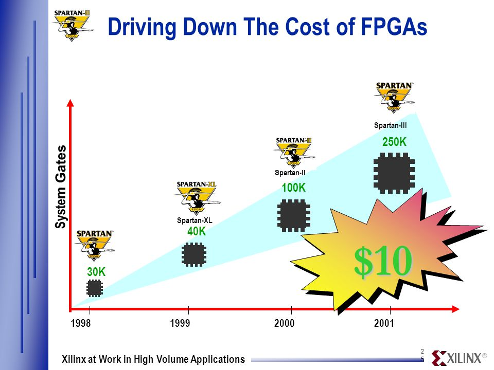 ® 2525 Xilinx at Work in High Volume Applications 40K $10 Spartan-XL Spartan-II Syste m Gates 1998 1999 2000 2001 Spartan-III 30K 250K 100K Driving Down The Cost of FPGAs