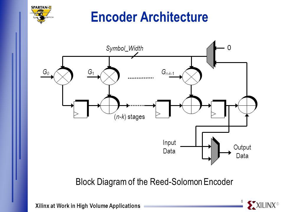 ® 7 Xilinx at Work in High Volume Applications Decoder Architecture Power Sum Computation Input Data Delay RAM Chien Search Error Value Generation Euclidean Algorithm  Corrected Data Block Diagram of the Reed-Solomon Decoder