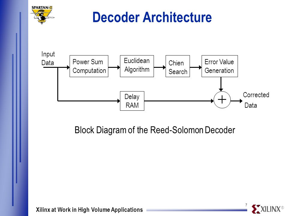 ® 1818 Xilinx at Work in High Volume Applications Reed-Solomon Encoder Block Diagram (Courtesy: ISS) Spartan-II Reed-Solomon IP Solutions