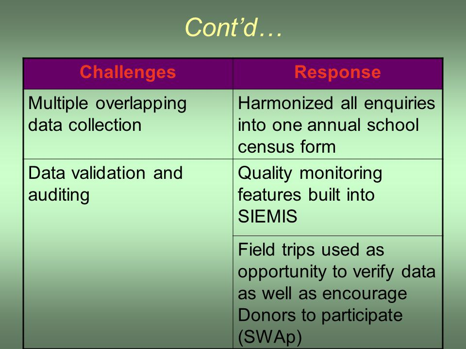 Cont'd… ChallengesResponse Multiple overlapping data collection Harmonized all enquiries into one annual school census form Data validation and auditi