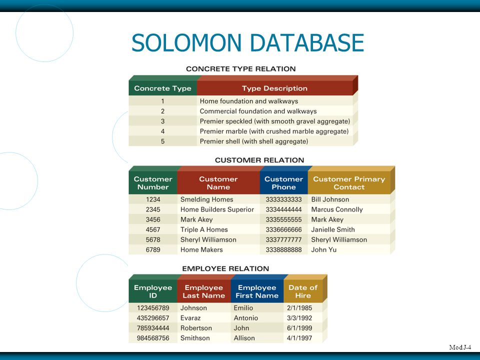 Mod J-4 SOLOMON DATABASE