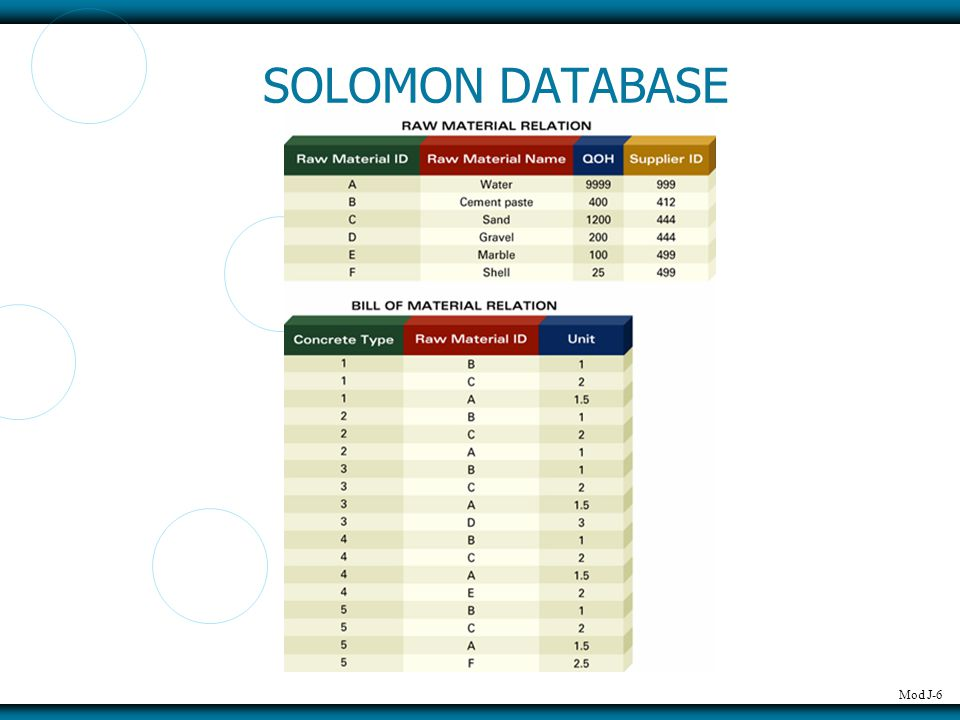 Mod J-6 SOLOMON DATABASE