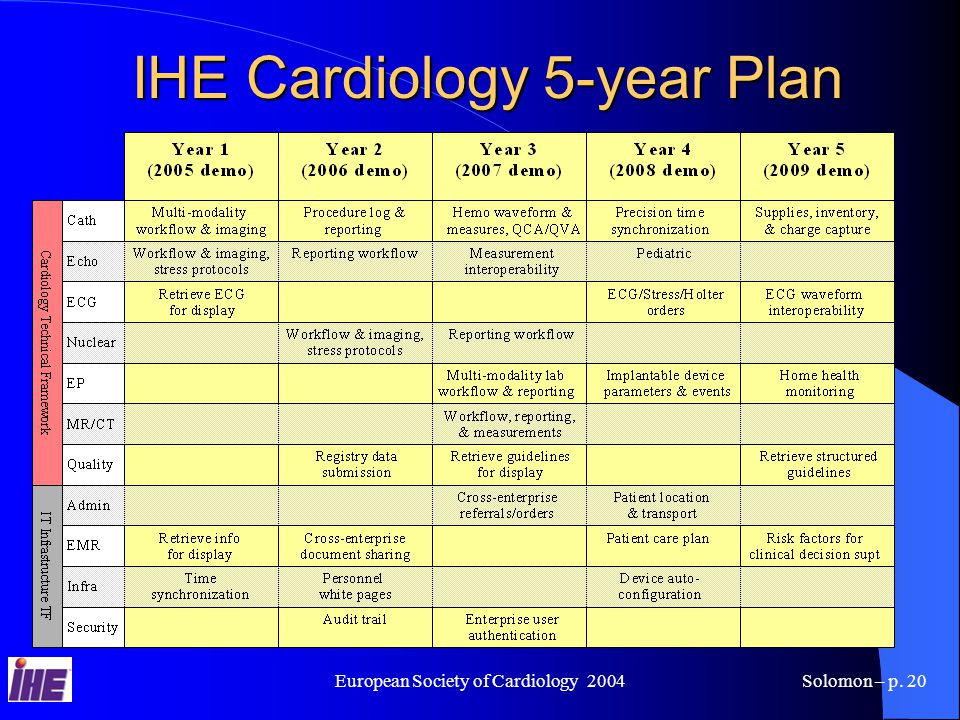 European Society of Cardiology 2004Solomon – p. 20 IHE Cardiology 5-year Plan