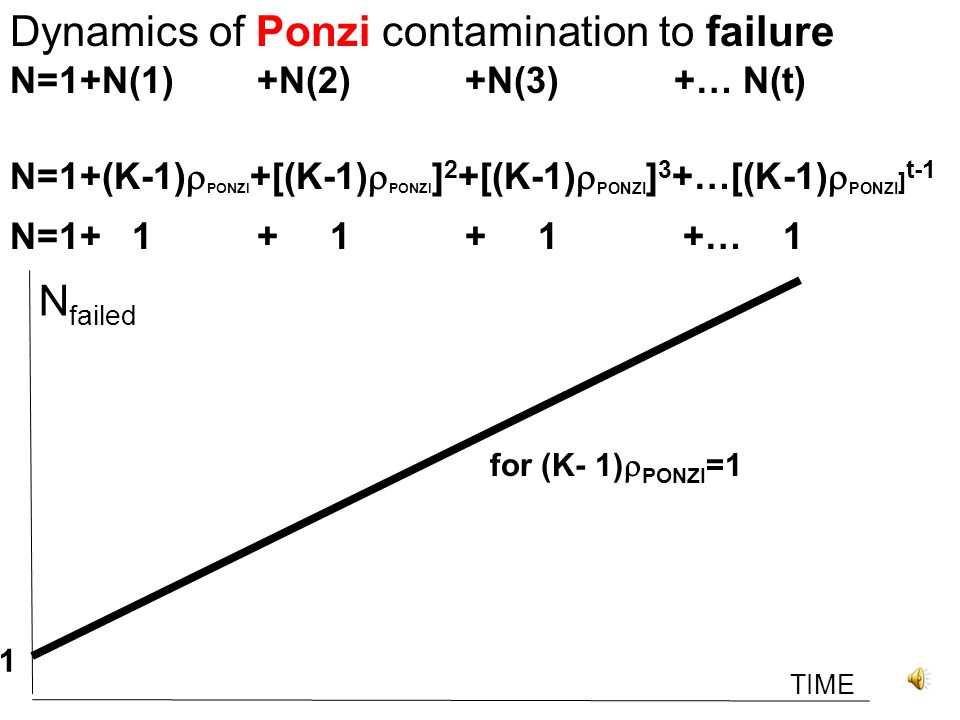 Total number of Ponzi contaminated to failure N=1+N(1) +N(2) +N(3) +… N(t) N=1+(K-1)  PONZI +[(K-1)  PONZI ] 2 +[(K-1)  PONZI ] 3 +…[(K-1)  PONZI ] t-1