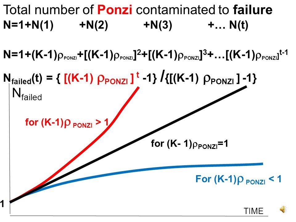 TIME N failed N=1+ 1 + 1 + 1 +… 1 for (K- 1)  PONZI =1 1 Dynamics of Ponzi contamination to failure N=1+N(1) +N(2) +N(3) +… N(t) N=1+(K-1)  PONZI +[