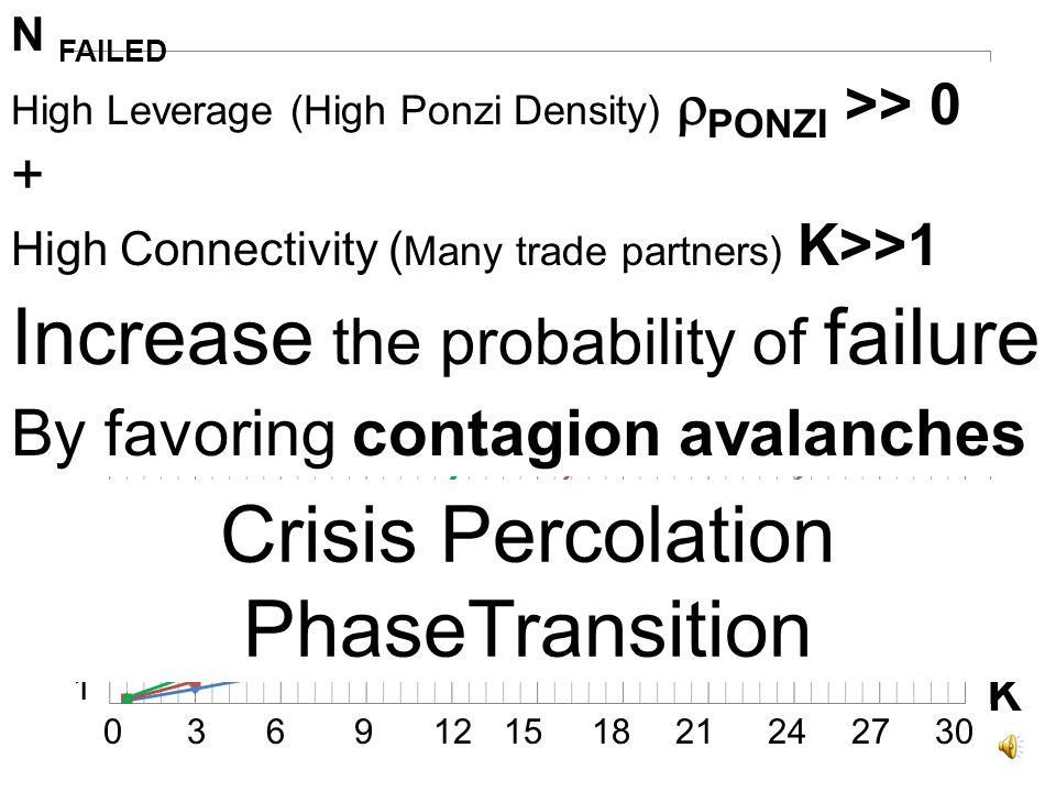 CRISIS PERCOLATION PHASE TRANSITION Until now firms had similar size.