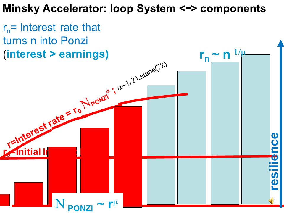 resilience r n = the level r of interest rate Above which n would turn into Ponzi: r > r n = earnings n / debt n Interest rate r rnrn  = Pareto exponent of debt distribution (Takayasu et al 2000) Minsky Accelerator: loop System components  PONZI ~ r  ~ n  n resilience