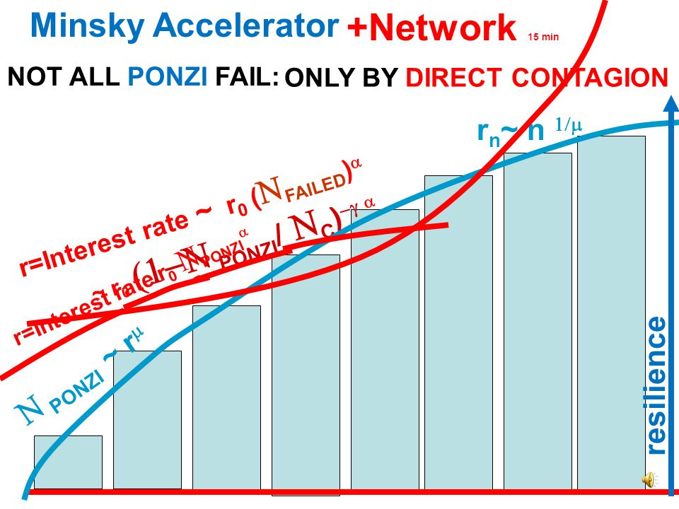  PONZI r n ~ n   PONZI ~ r  r=Interest rate = r 0  PONZI  r n = Interest rate that turns n into Ponzi (interest > earnings) Minsky Accelerator loop System components resilience