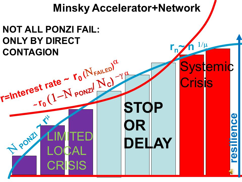 r n ~ n  r=Interest rate ~ r 0 (  FAILED )  ~ r 0  PONZI /  C )   NOT ALL PONZI FAIL: Minsky Accelerator  PONZI ~ r  r=Interest rate r 0  PONZI  +Network 15 min ONLY BY DIRECT CONTAGION resilience