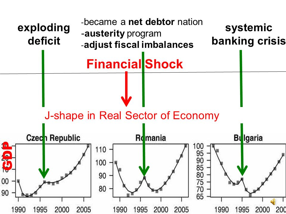 EXACT TIME OF REFORMS J- Shape after Shock GDP