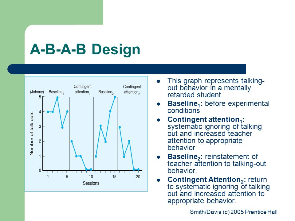 Smith/Davis (c) 2005 Prentice Hall A-B-A-B Design This graph represents talking- out behavior in a mentally retarded student.