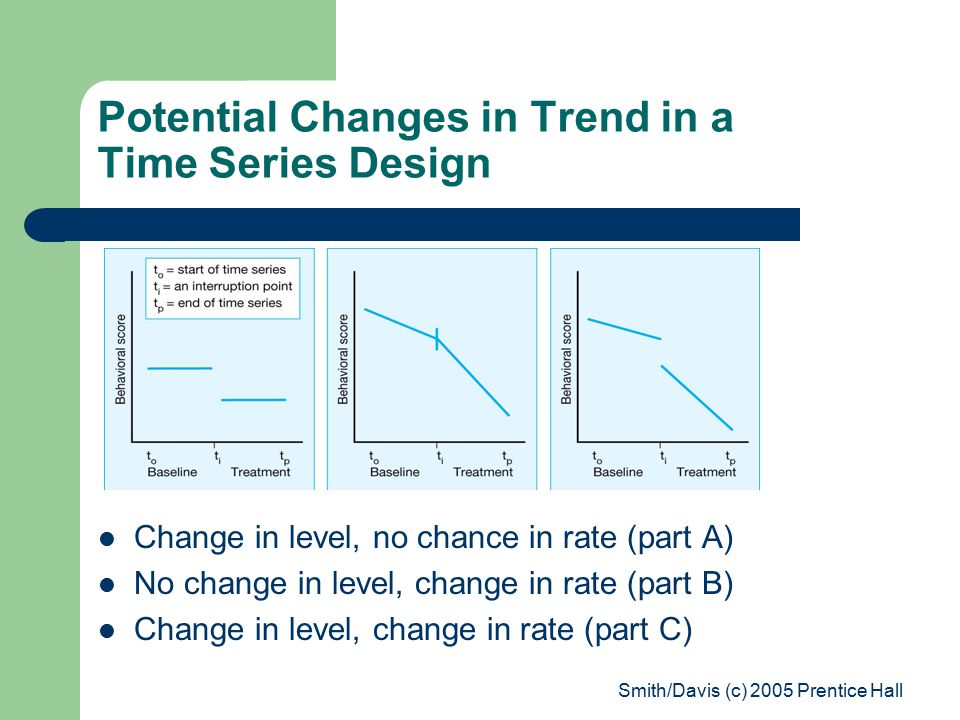 Smith/Davis (c) 2005 Prentice Hall Potential Changes in Trend in a Time Series Design Change in level, no chance in rate (part A) No change in level, change in rate (part B) Change in level, change in rate (part C)
