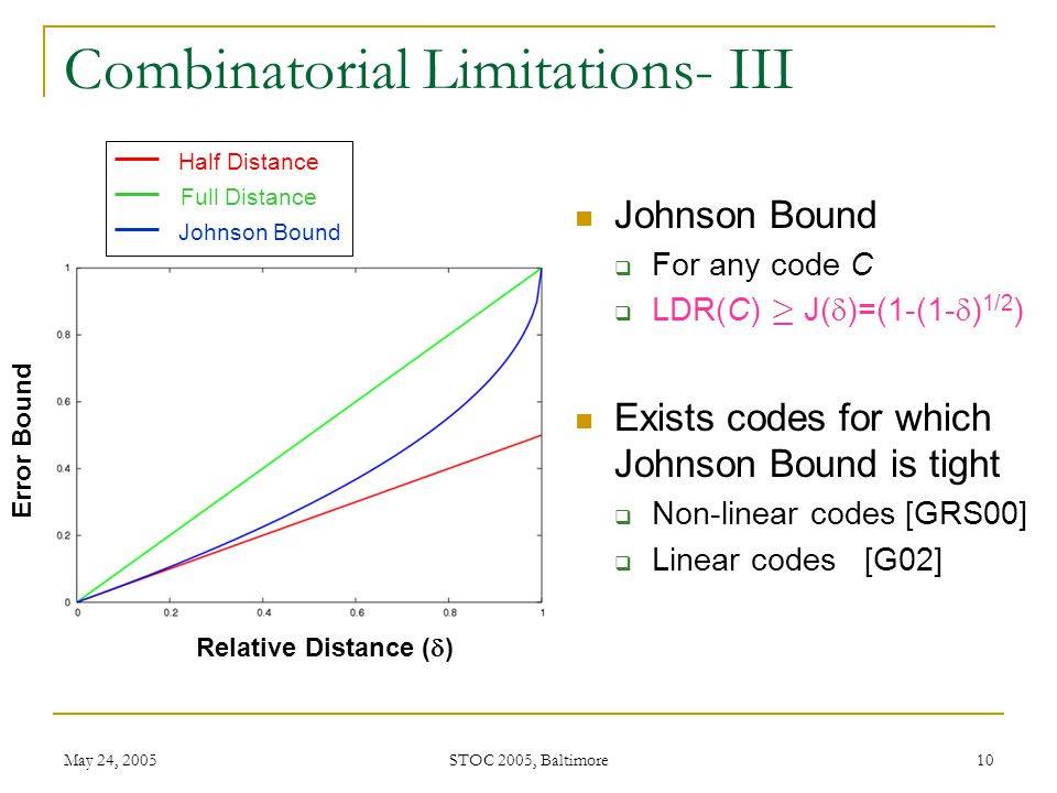 May 24, 2005 STOC 2005, Baltimore 10 Combinatorial Limitations- III Johnson Bound  For any code C  LDR(C) ¸ J(  )=(1-(1-  ) 1/2 ) Exists codes for which Johnson Bound is tight  Non-linear codes [GRS00]  Linear codes [G02] Relative Distance (  ) Error Bound Half Distance Full Distance Johnson Bound