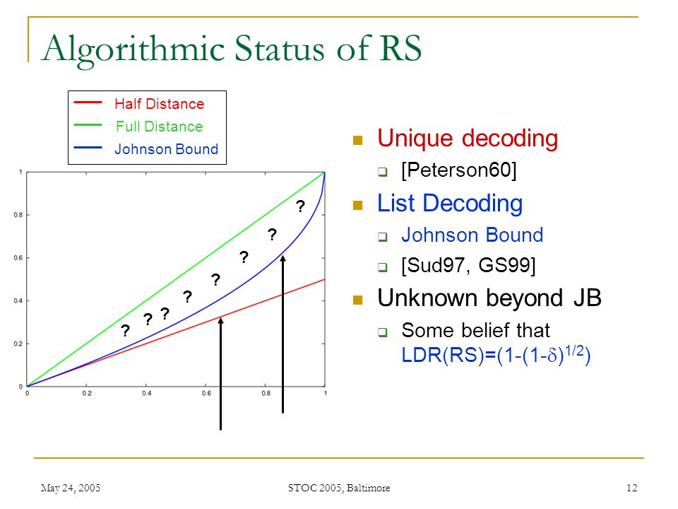 May 24, 2005 STOC 2005, Baltimore 12 Algorithmic Status of RS Unique decoding  [Peterson60] List Decoding  Johnson Bound  [Sud97, GS99] Unknown beyond JB  Some belief that LDR(RS)=(1-(1-  ) 1/2 ) .