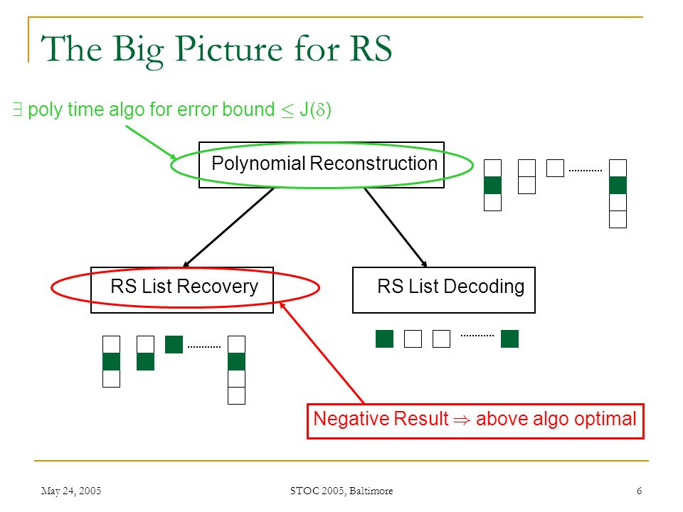 May 24, 2005 STOC 2005, Baltimore 7 Talk outline Our main result is about combinatorial limitation of List Recovery of Reed Solomon Codes Motivation of the problem Main Result and Implications Proof of the main result