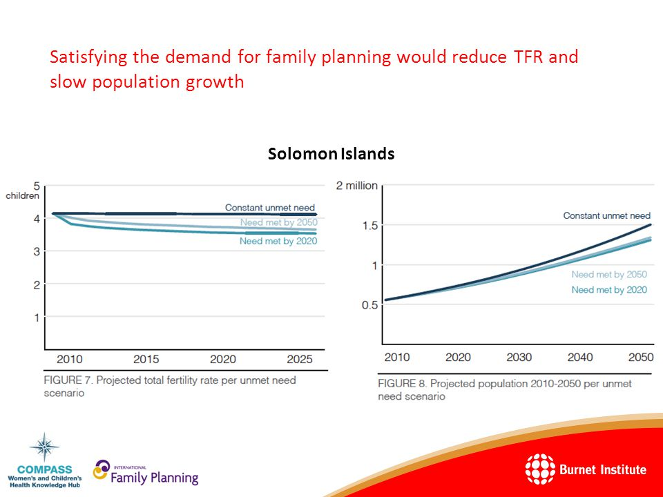 Satisfying the demand for family planning would reduce TFR and slow population growth Solomon Islands
