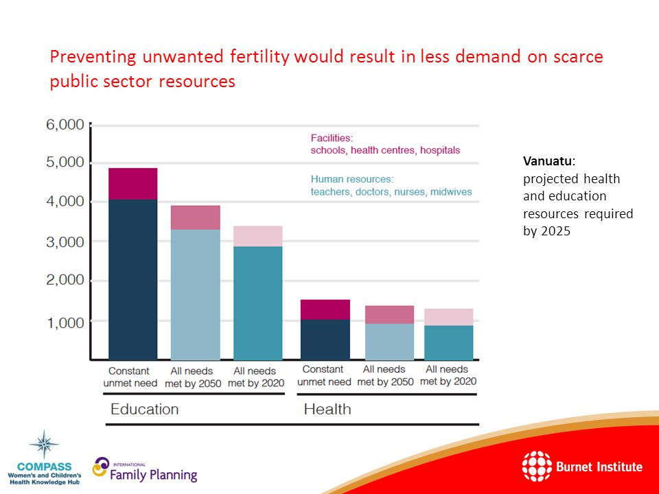 Preventing unwanted fertility would result in less demand on scarce public sector resources Vanuatu: projected health and education resources required by 2025