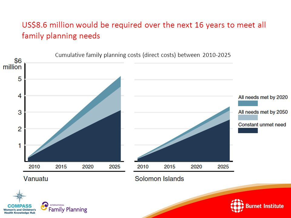 US$8.6 million would be required over the next 16 years to meet all family planning needs Cumulative family planning costs (direct costs) between 2010-2025