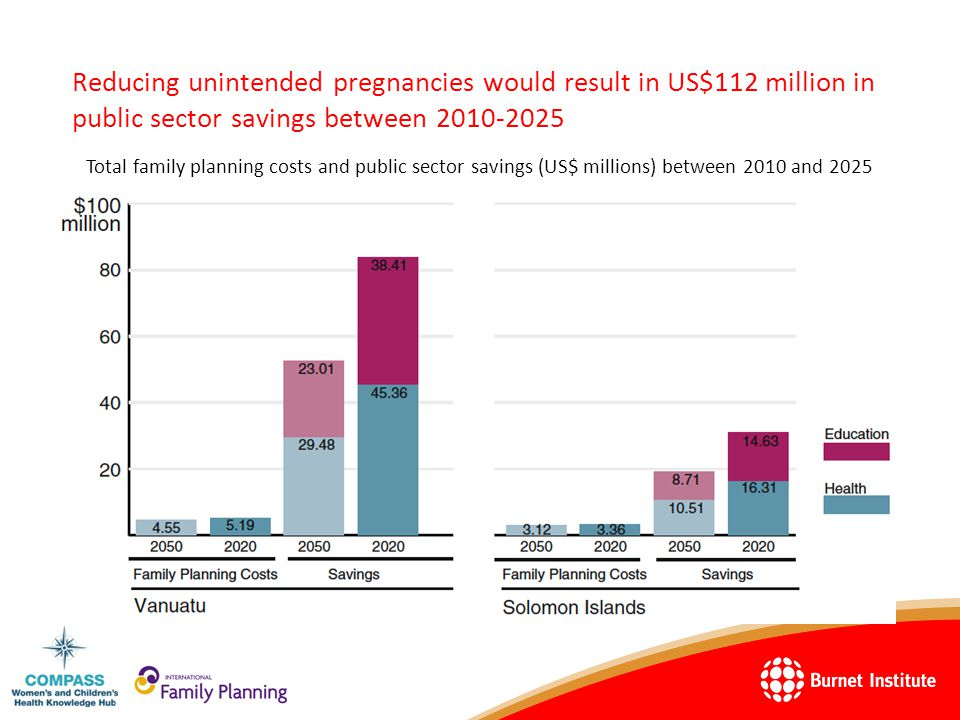 Reducing unintended pregnancies would result in US$112 million in public sector savings between 2010-2025 Total family planning costs and public sector savings (US$ millions) between 2010 and 2025