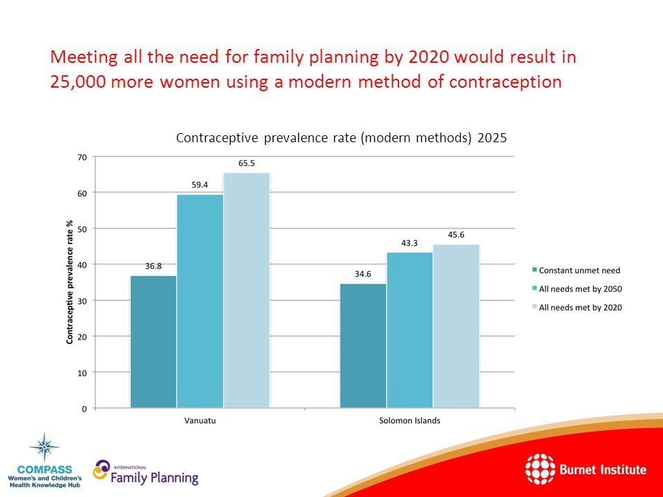 The average annual number of unintended pregnancies would fall by 69% on Vanuatu and 50% in Solomon Islands Average number of unintended pregnancies per year 2010-2025