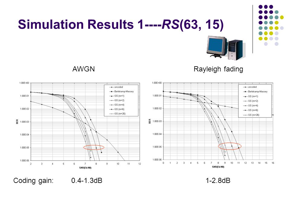 Simulation Results 1----RS(63, 15) AWGNRayleigh fading Coding gain:0.4-1.3dB 1-2.8dB