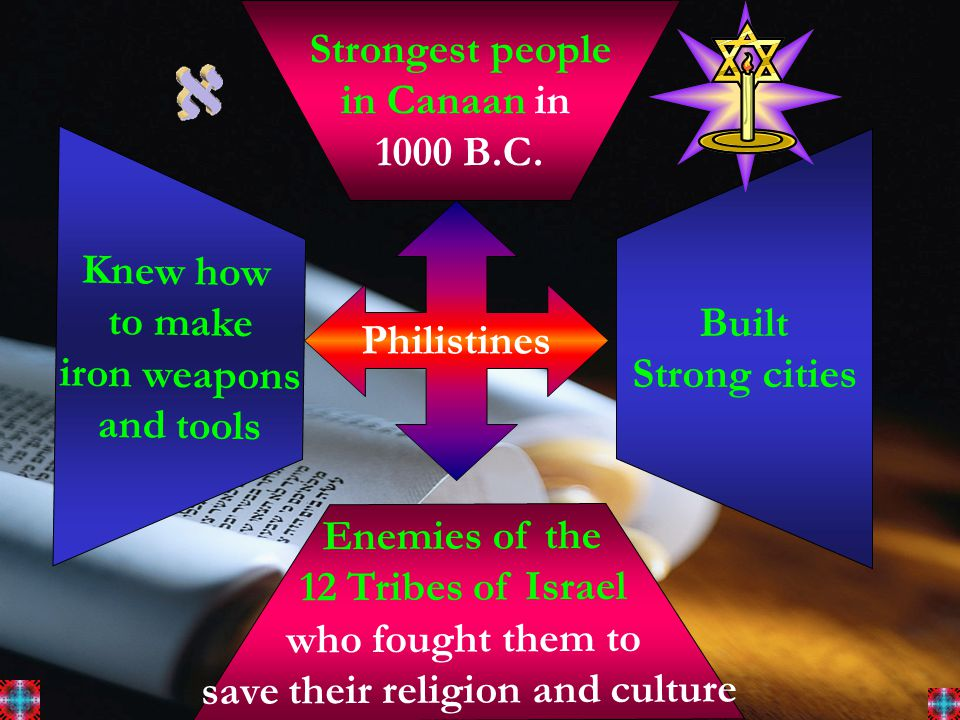 Philistines Strongest people in Canaan in 1000 B.C.