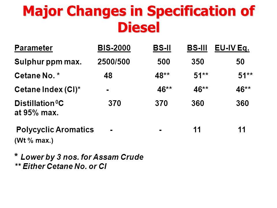 Major Changes in Specification of Diesel ParameterBIS-2000 BS-II BS-III EU-IV Eq.