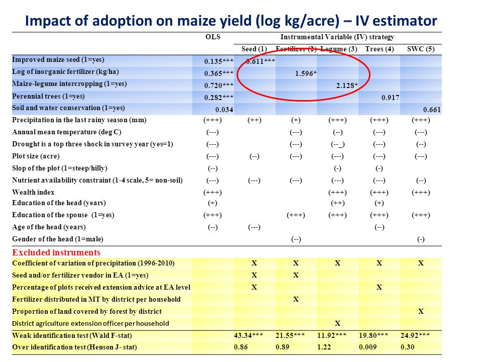 OLSInstrumental Variable (IV) strategy Seed (1)Fertilizer (2) Legume (3)Trees (4)SWC (5) Improved maize seed (1=yes) 0.135***0.611*** Log of inorganic fertilizer (kg/ha) 0.365***1.596* Maize-legume intercropping (1=yes) 0.720***2.128* Perennial trees (1=yes) 0.282***0.917 Soil and water conservation (1=yes) 0.0340.661 Precipitation in the last rainy season (mm)(+++)(++)(+)(+++) Annual mean temperature (deg C)(---) (--)(---) Drought is a top three shock in survey year (yes=1)(---) (--_)(---)(--) Plot size (acre)(---)(--)(---) Slop of the plot (1=steep/hilly)(--)(-) Nutrient availability constraint (1-4 scale, 5= non-soil)(---) (--) Wealth index(+++) Education of the head (years)(+)(++)(+) Education of the spouse (1=yes)(+++) Age of the head (years)(--)(---)(--) Gender of the head (1=male)(--)(-) Excluded instruments Coefficient of variation of precipitation (1996-2010)XXXXX Seed and/or fertilizer vendor in EA (1=yes)XX Percentage of plots received extension advice at EA levelXX Fertilizer distributed in MT by district per householdX Proportion of land covered by forest by districtX District agriculture extension officer per household X Weak identification test (Wald F-stat)43.34***21.55***11.92***19.80***24.92*** Over identification test (Henson J- stat)0.860.891.220.0090.30 Impact of adoption on maize yield (log kg/acre) – IV estimator
