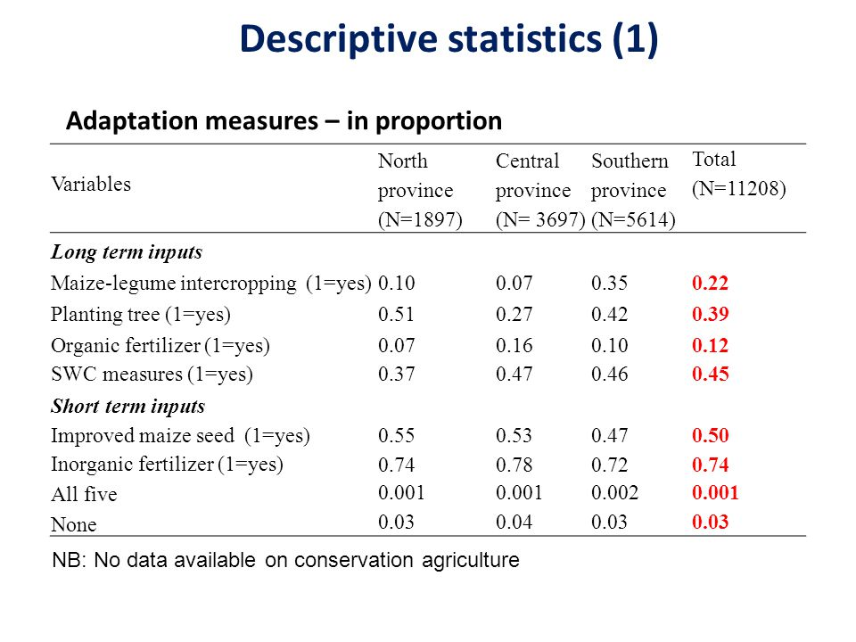 Variables North province (N=1897) Central province (N= 3697) Southern province (N=5614) Total (N=11208) Long term inputs Maize-legume intercropping (1=yes)0.100.070.350.22 Planting tree (1=yes)0.510.270.420.39 Organic fertilizer (1=yes)0.070.160.100.12 SWC measures (1=yes)0.370.470.460.45 Short term inputs Improved maize seed (1=yes)0.550.530.470.50 Inorganic fertilizer (1=yes) 0.740.780.720.74 All five 0.001 0.0020.001 None 0.030.040.03 Adaptation measures – in proportion Descriptive statistics (1) NB: No data available on conservation agriculture