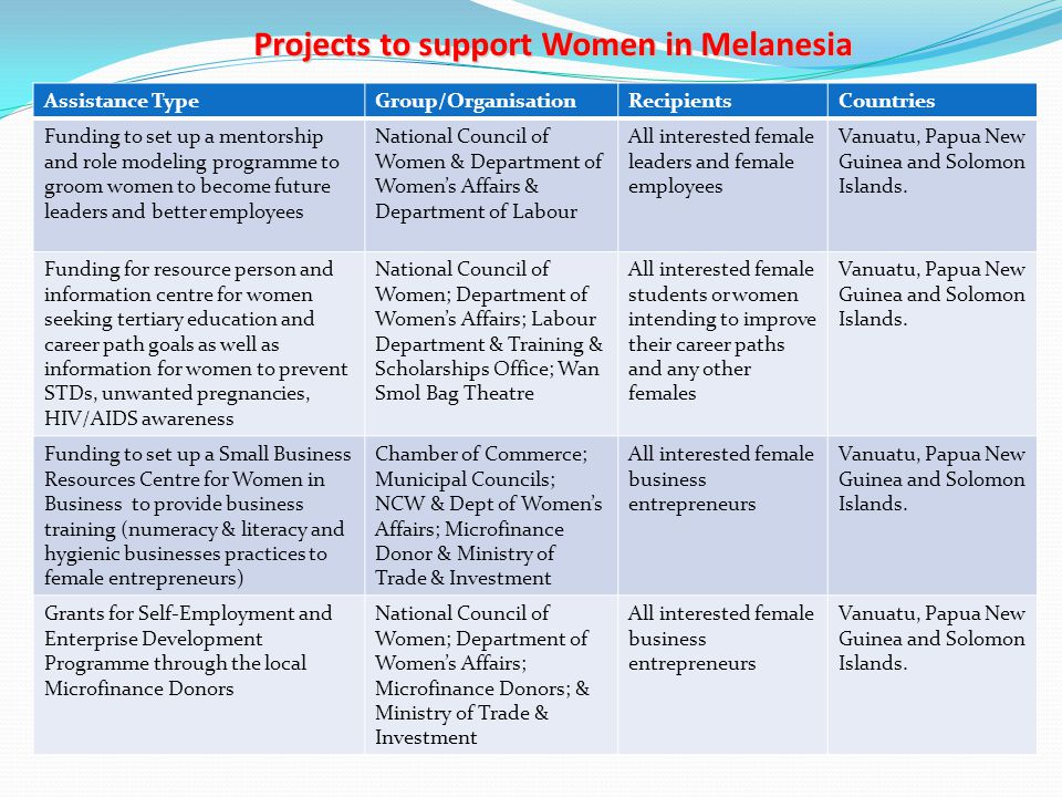 Projects to support Women in Melanesia Assistance TypeGroup/OrganisationRecipientsCountries Funding to set up a mentorship and role modeling programme