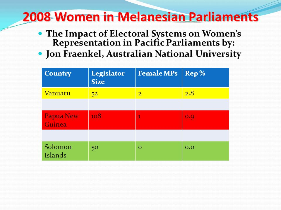 2008 Women in Melanesian Parliaments The Impact of Electoral Systems on Women's Representation in Pacific Parliaments by: Jon Fraenkel, Australian Nat