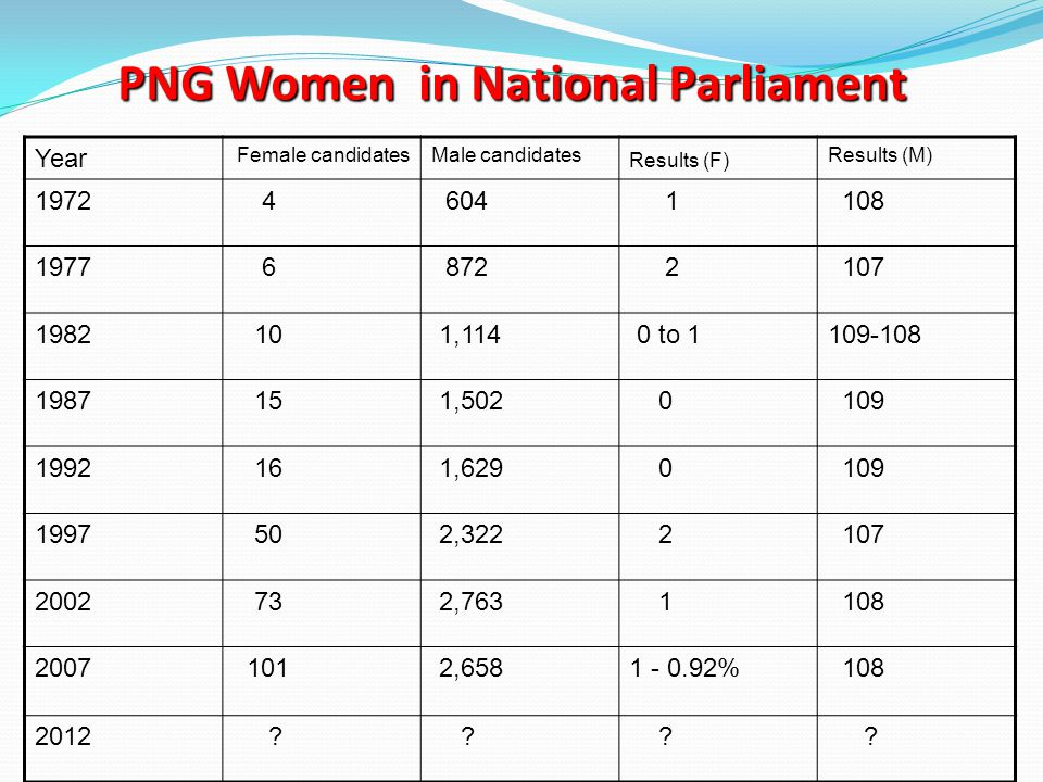 PNG Women in National Parliament Year Female candidatesMale candidates Results (F) Results (M) 1972 4 604 1 108 1977 6 872 2 107 1982 10 1,114 0 to 11