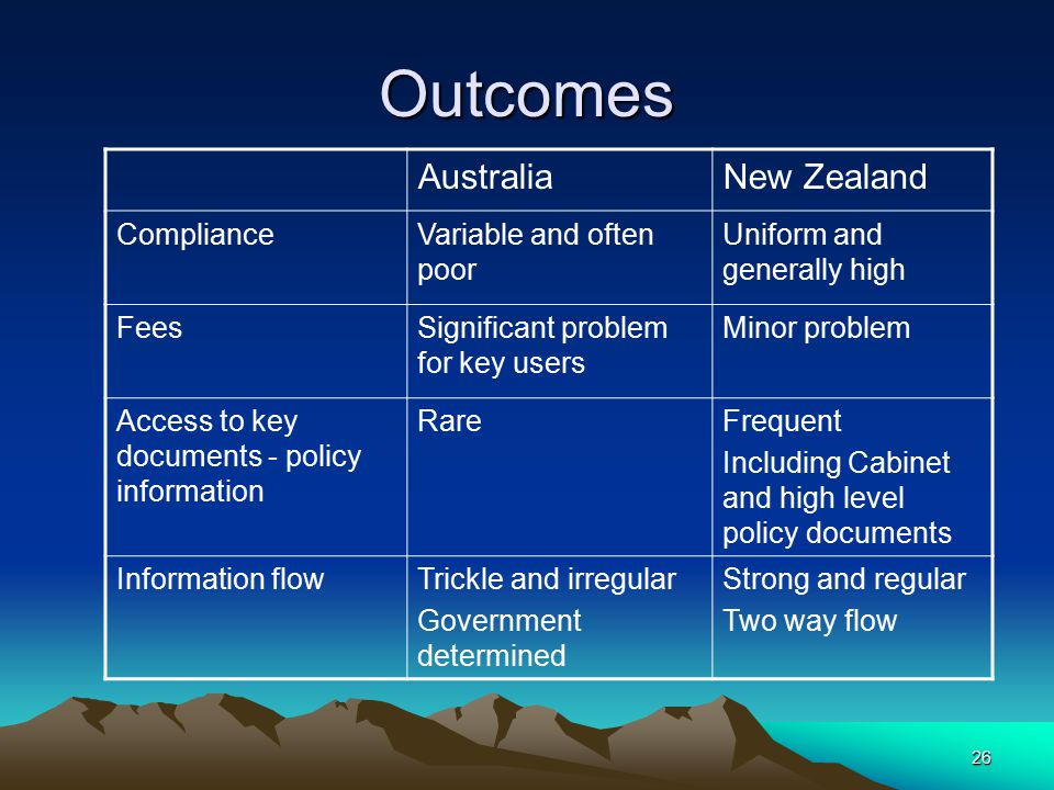 26 Outcomes AustraliaNew Zealand ComplianceVariable and often poor Uniform and generally high FeesSignificant problem for key users Minor problem Access to key documents - policy information RareFrequent Including Cabinet and high level policy documents Information flowTrickle and irregular Government determined Strong and regular Two way flow