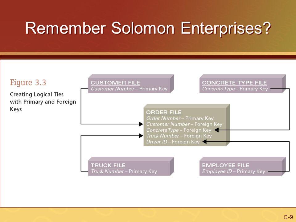 C-10 Remember Solomon Enterprises.