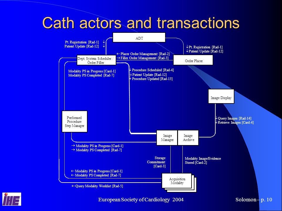 European Society of Cardiology 2004Solomon – p.10 Cath actors and transactions    Pt.