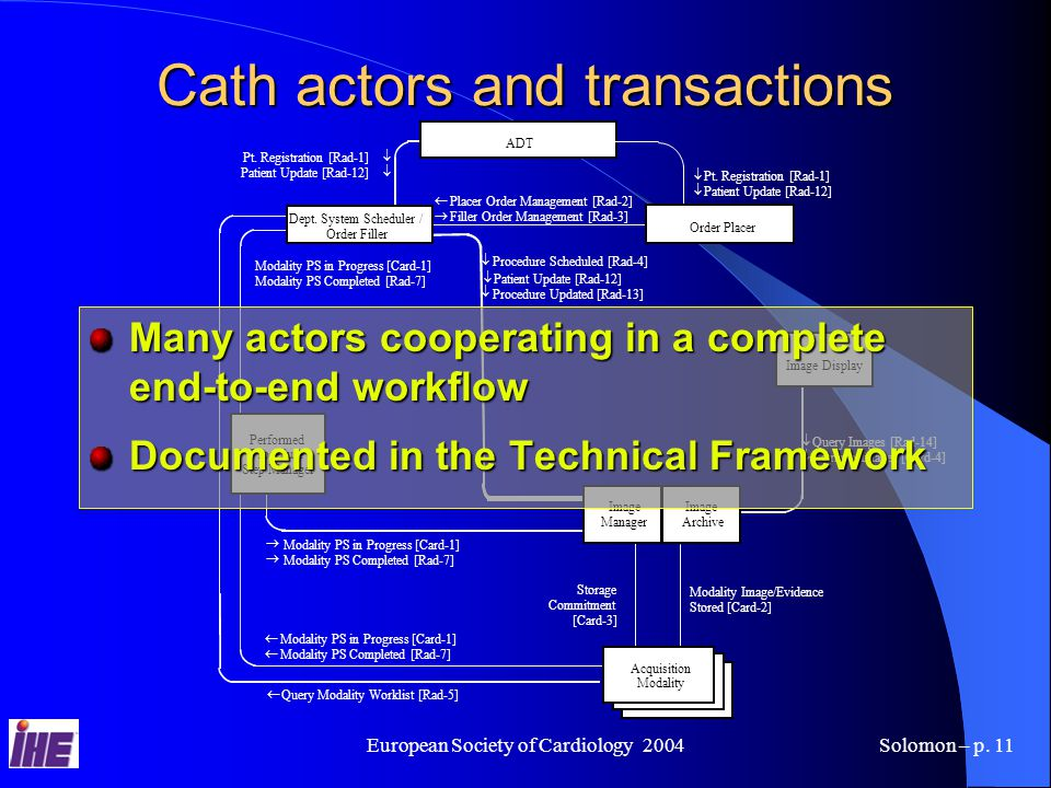 European Society of Cardiology 2004Solomon – p.11 Cath actors and transactions    Pt.