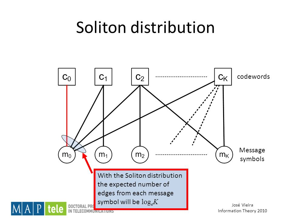José Vieira Information Theory 2010 Soliton distribution With the Soliton distribution the expected number of edges from each message symbol will be log e K codewords Message symbols